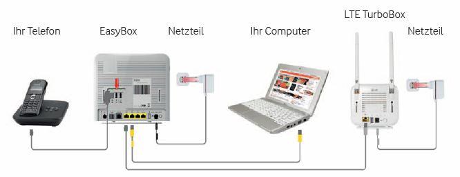 Erfahrungsbericht Vodafone LTE Telefon & Internet