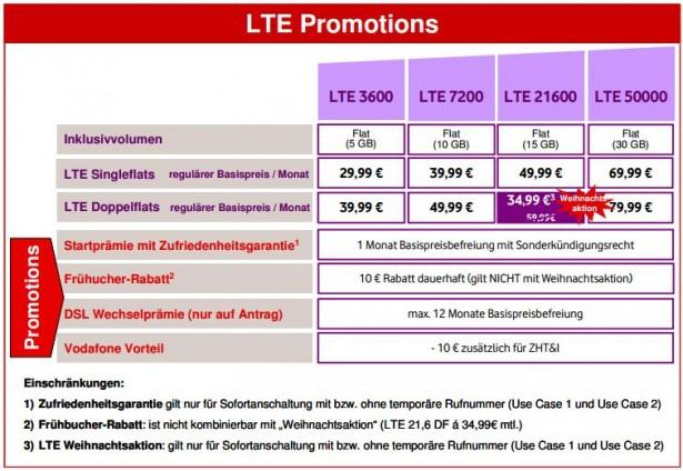 Übersicht Vodafone LTE für Zuhause Aktionen