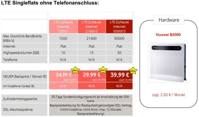 LTE ohne Telefonanschluss