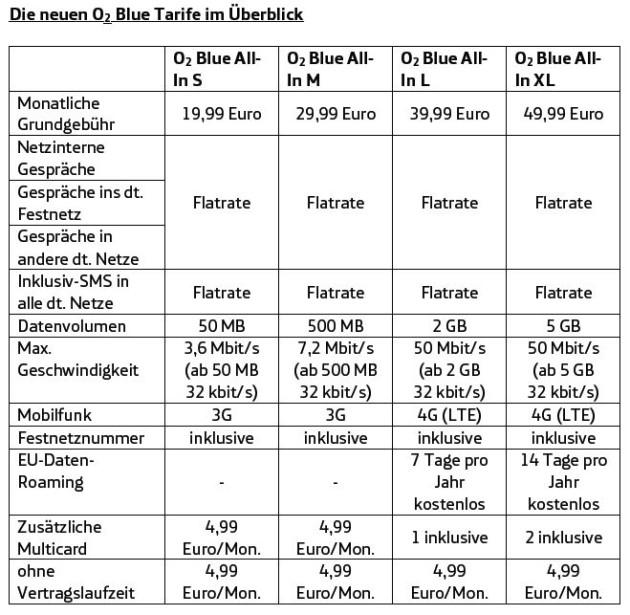 Neue O2 Blue Tarife