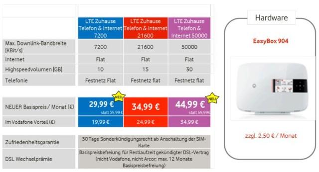 Neue Vodafone LTE-Tarife