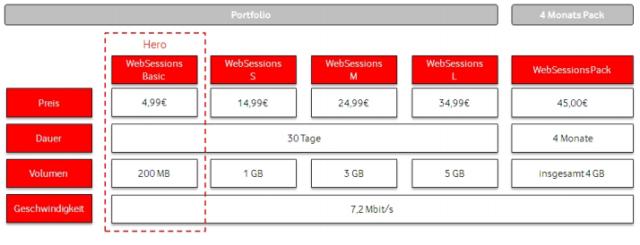 Vodafone WebSession Tarife 2013