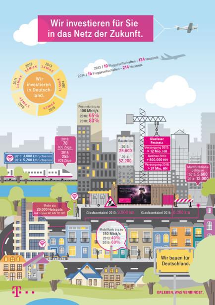 Grafik-Telekom-Netzoffensive