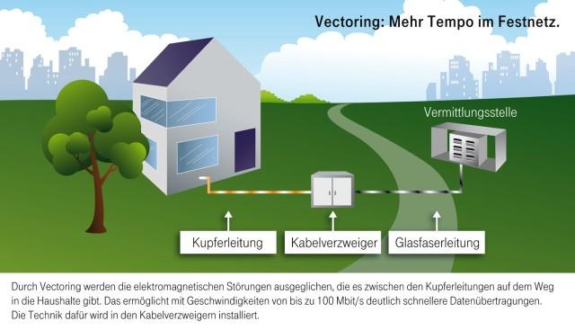 Vectoring_Mehr Tempo im Festnetz_2