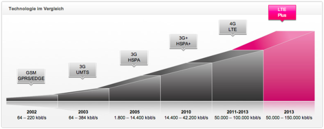 Telekom-LTE-Plus