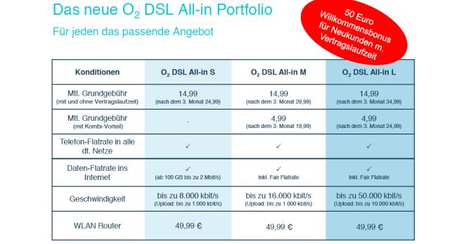 Neue O2 DSL Tarife