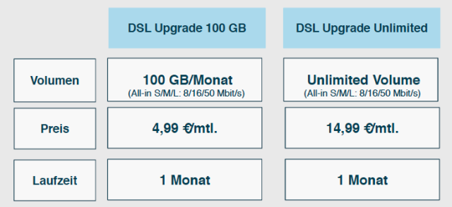 O2 DSL Upgrade