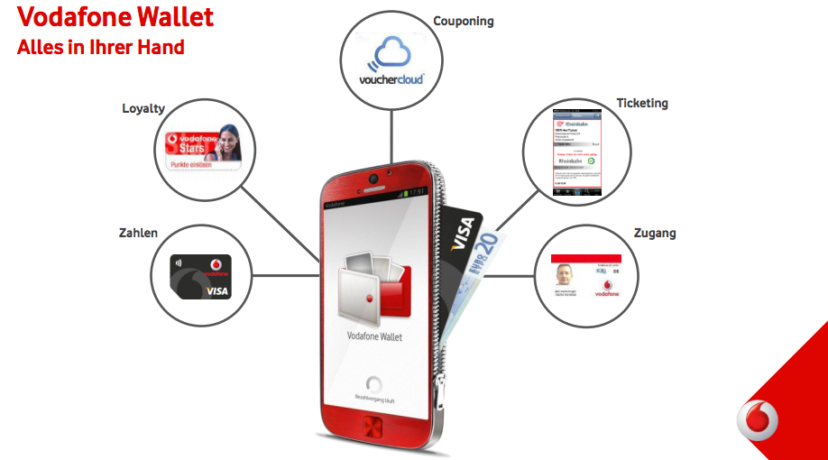 Vodafone Mobiles Bezahlen