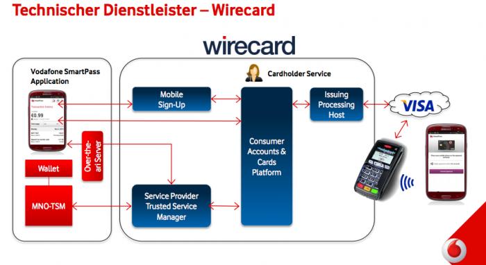 Wirecard Vodafone SmartPass