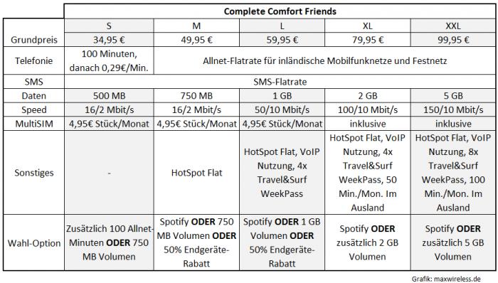 Die neuen Telekom Friends Tarife, gültig ab April 2014
