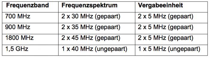 Diese Frequenzbereiche werden 2015 versteigert. Grafik: Bundesnetzagentur