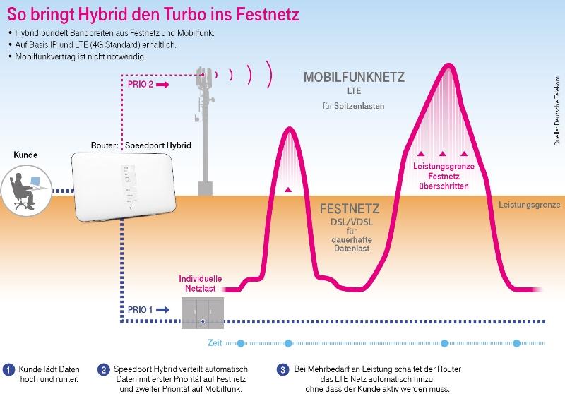 Telekom: LTE und VDSL Hybrid-Anschluss ab März bundesweit