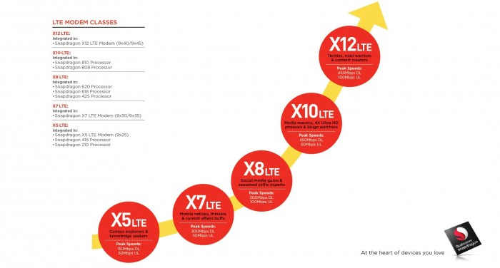 Qualcomm X-Series