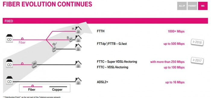 Telekom Integrated Network Strategy
