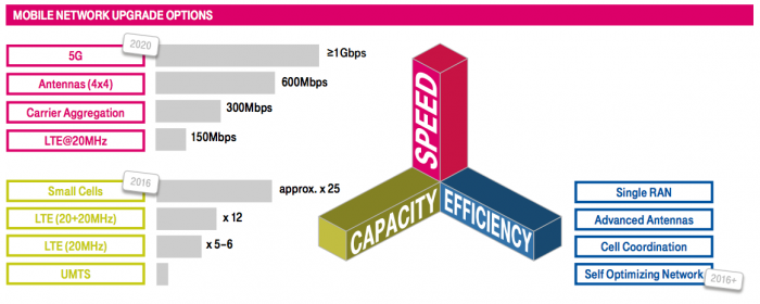 Telekom LTE Ausblick