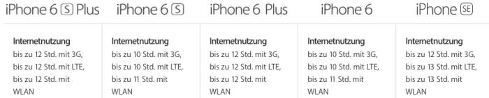 Akkulaufzeit iPhone SE