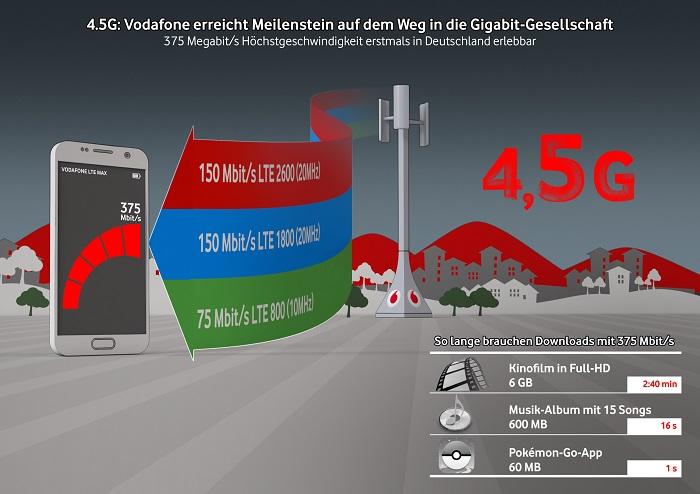 Vodafone_375Mbit_Cat9