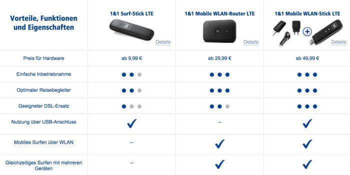 vergleich-1und1-lte-hardware