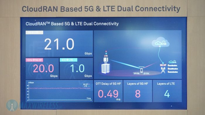 lte-5g-dual-connectivity