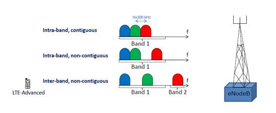 Inter-Band CA vs. Intra-Band CA. Quelle: 3GPP