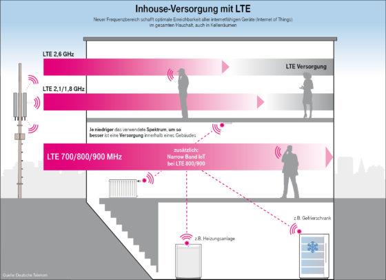 Die LTE Frequenzbereiche und ihre Einsatzzwecke im Detail.