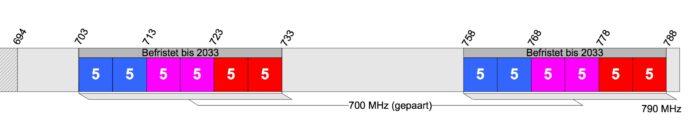 Frequenzverteilung im Band 28 in Deutschland. Quelle: Bundesnetzagentur.