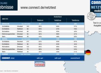 Connect Netztest 2018: die Ergebnisse (Grafik: connect).