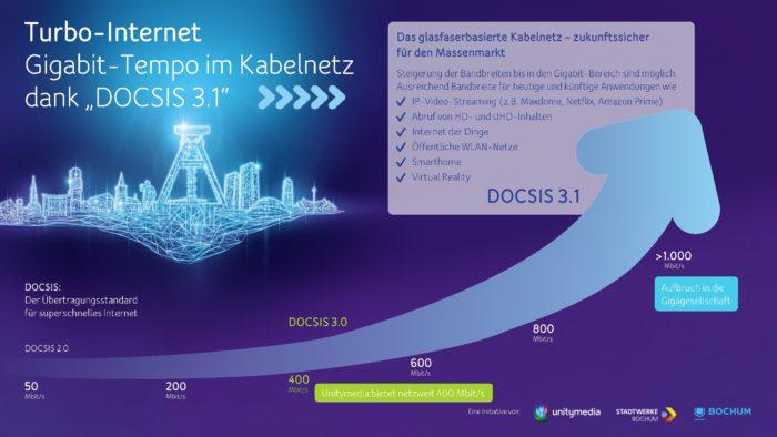DOCSIS 3.1. Grafik: Unitymedia.