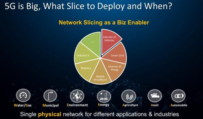 Ein physikalisches Netzwerk, verschiedene Anwendungsbereiche: das ist 5G. Grafik: Huawei.