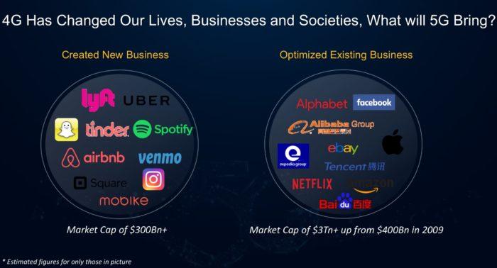 Geschäftsmodelle, die 4G ermöglicht oder verbessert hat. Bild: Huawei.