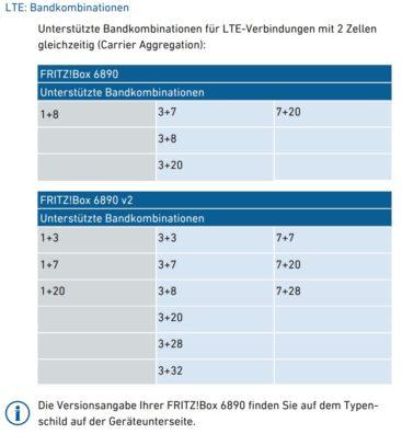 LTE CA Kombinationen bei Fritzbox 6890 und 6890 v2.