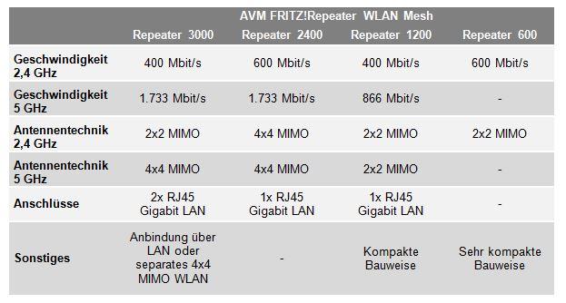 Datenblatt: AVM WLAN Repeater im Vergleich. Bild: maxwireless.de.