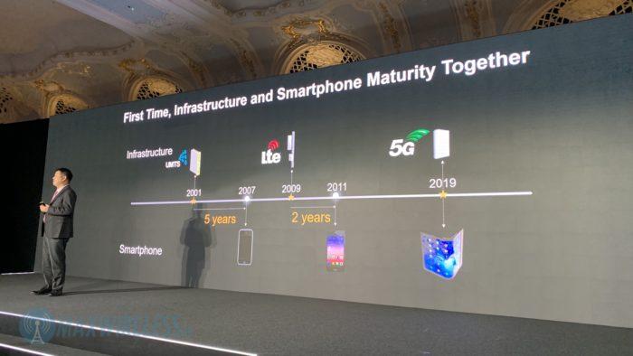 Endgeräte und Netztechnik sind bei 5G zeitgleich marktfähig. Bild: maxwireless.de.